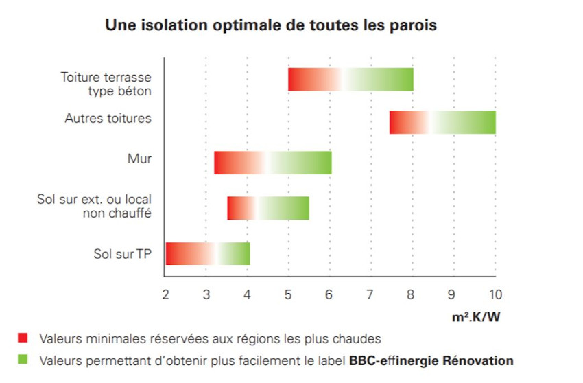 Extrait du guide Rénovation d'Effinergie BBC – page 21