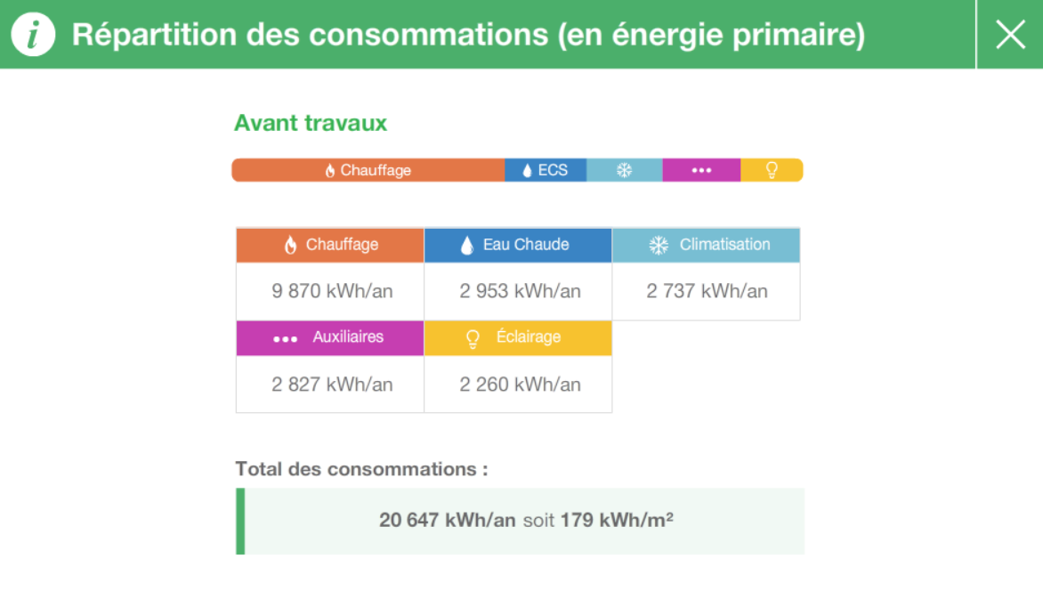 screen cap renov repartition des consommations